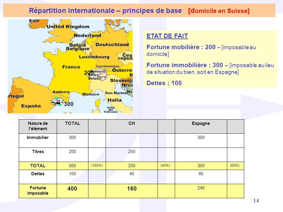 Répartition internationale – principes de base [domicile en Suisse]